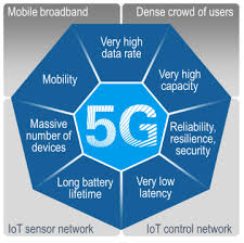 5G COMES IN 3 YEARS