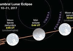 HOW THE ECLIPSES OF SUN AND MOON ARE CALCULATED IN OLDEN DAYS?