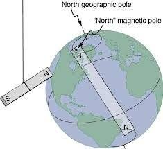 MAGNETS HAVE NORTH AND SOUTH POLES; HOW TO FIND IT OUR ROUND MAGNETS